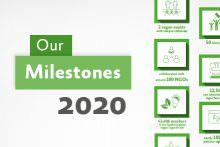 Our Milestones in 2020