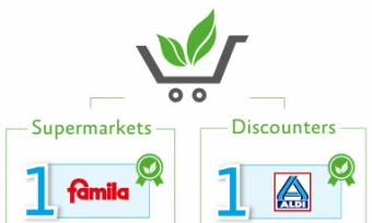 Vegan Ranking of Retailers