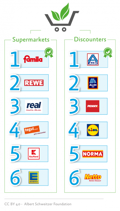 Vegan ranking for supermarket chains