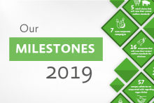 Our milestones in the year 2019